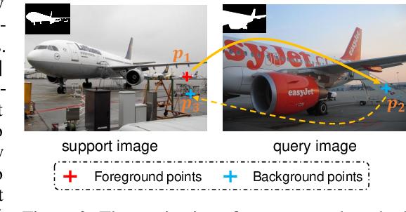 Figure 3 for Few-Shot Segmentation via Cycle-Consistent Transformer