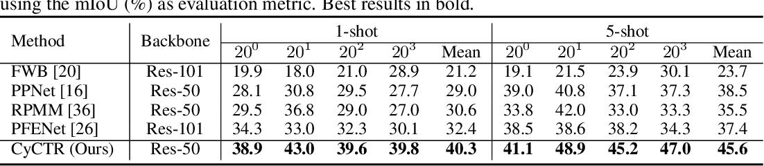 Figure 4 for Few-Shot Segmentation via Cycle-Consistent Transformer