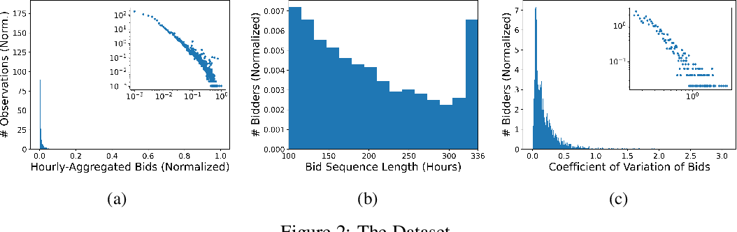 Figure 3 for Bid Prediction in Repeated Auctions with Learning