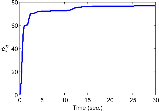 Fig. 8. The evolution of the estimate on Pd.