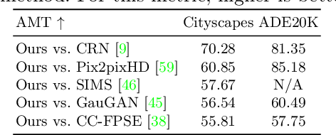 Figure 2 for Edge Guided GANs with Semantic Preserving for Semantic Image Synthesis