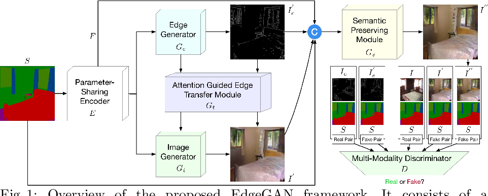 Figure 1 for Edge Guided GANs with Semantic Preserving for Semantic Image Synthesis