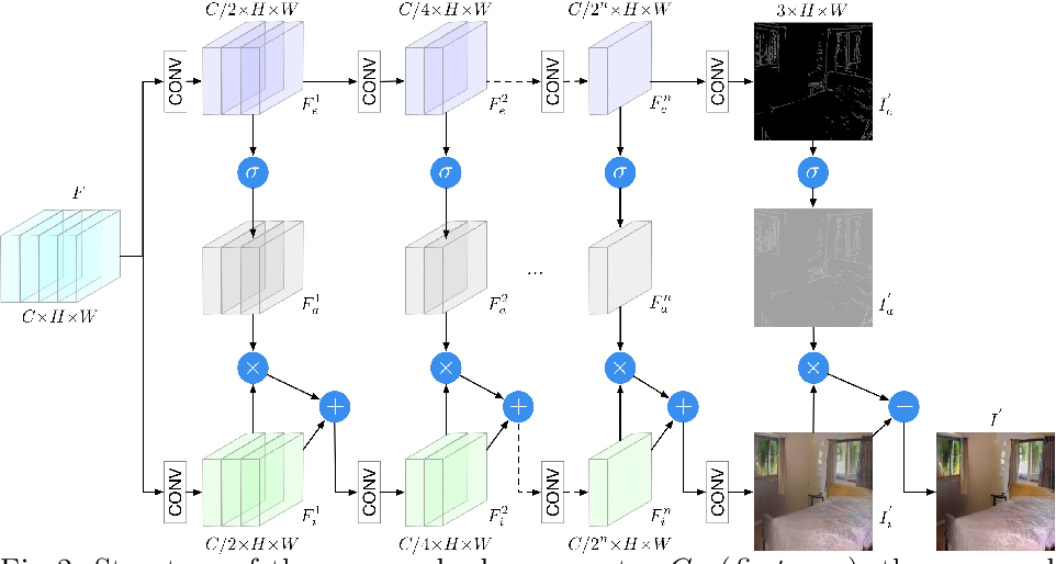 Figure 3 for Edge Guided GANs with Semantic Preserving for Semantic Image Synthesis