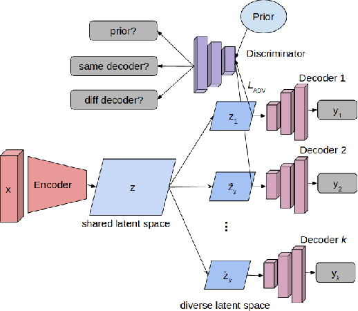 Figure 1 for DIBS: Diversity inducing Information Bottleneck in Model Ensembles