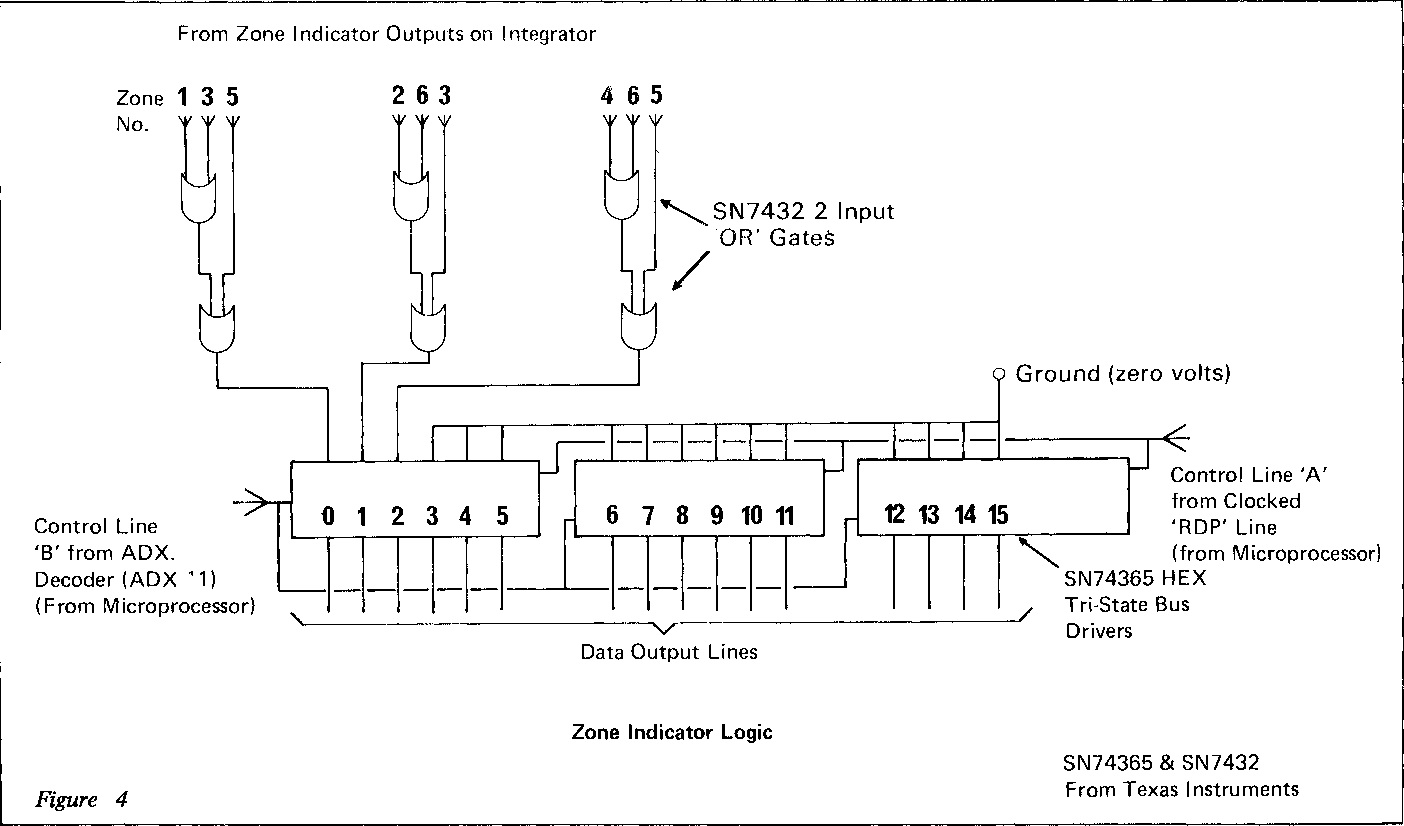 Figure 4 From The Design Of A Microprocessor System For Automatic Logic Diagram Calculator Zone Indicator Sn74365 Sn7432 Texas Instruments