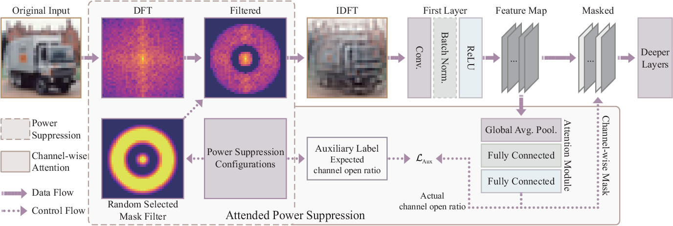 Figure 3 for Exploring Frequency Domain Interpretation of Convolutional Neural Networks