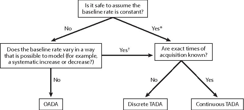 Associated Data