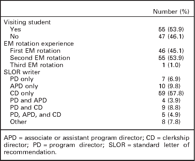 inaccuracy of the global assessment score in the emergency medicine standard letter of recommendation semantic scholar