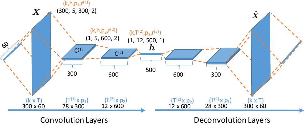 Figure 1 for Deconvolutional Paragraph Representation Learning