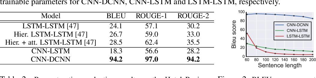 Figure 3 for Deconvolutional Paragraph Representation Learning
