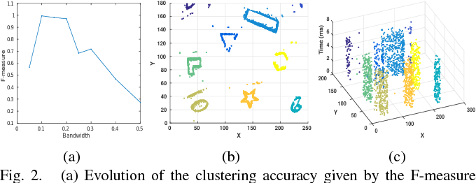 Figure 2 for Real-time clustering and multi-target tracking using event-based sensors