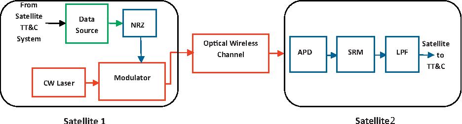 Figure 1 From Enhanced Performance Analysis Of Inter Satellite