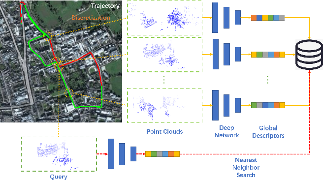 Figure 1 for TransLoc3D : Point Cloud based Large-scale Place Recognition using Adaptive Receptive Fields