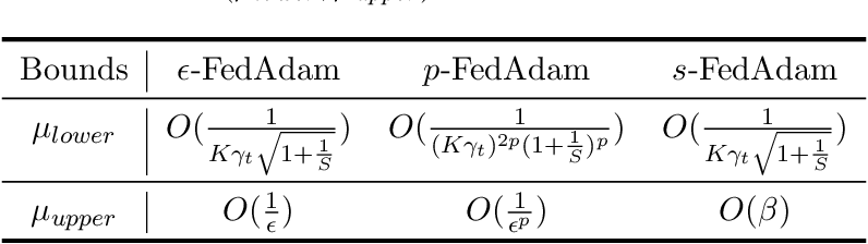 Figure 2 for Effective Federated Adaptive Gradient Methods with Non-IID Decentralized Data