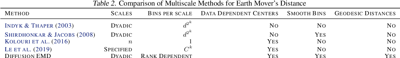 Figure 4 for Diffusion Earth Mover's Distance and Distribution Embeddings