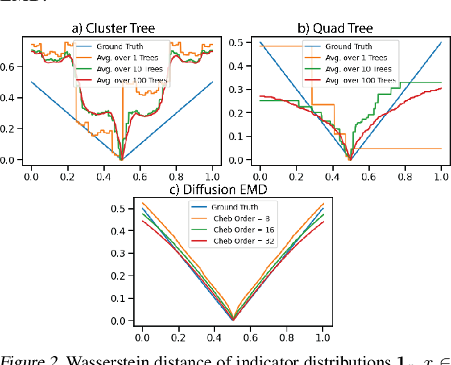 Figure 3 for Diffusion Earth Mover's Distance and Distribution Embeddings