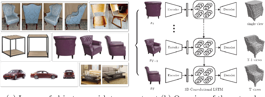 Figure 1 for 3D-R2N2: A Unified Approach for Single and Multi-view 3D Object Reconstruction