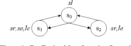 Figure 1 for On Sufficient and Necessary Conditions in Bounded CTL