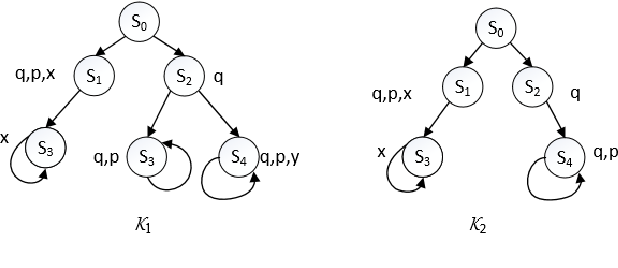 Figure 2 for On Sufficient and Necessary Conditions in Bounded CTL
