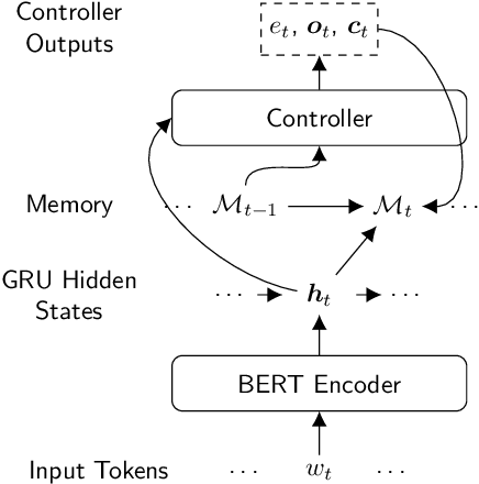 Figure 3 for PeTra: A Sparsely Supervised Memory Model for People Tracking