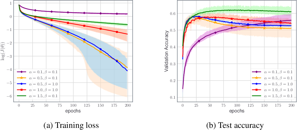Figure 3 for An Inertial Newton Algorithm for Deep Learning