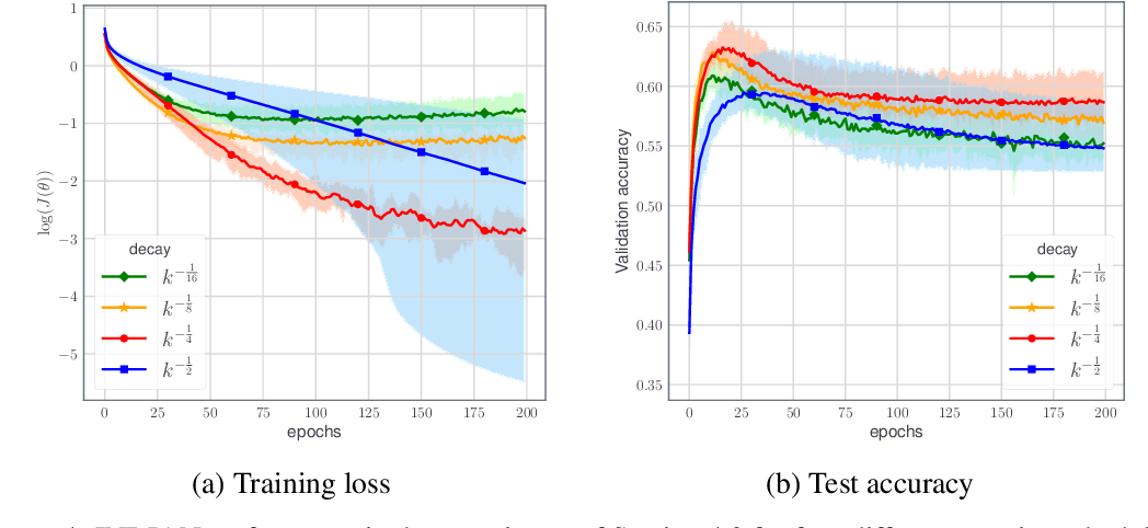 Figure 4 for An Inertial Newton Algorithm for Deep Learning