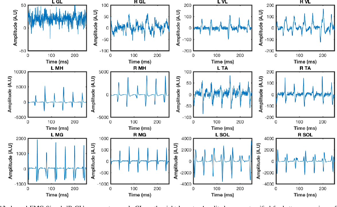 Figure 4 for Quantifying Performance of Bipedal Standing with Multi-channel EMG