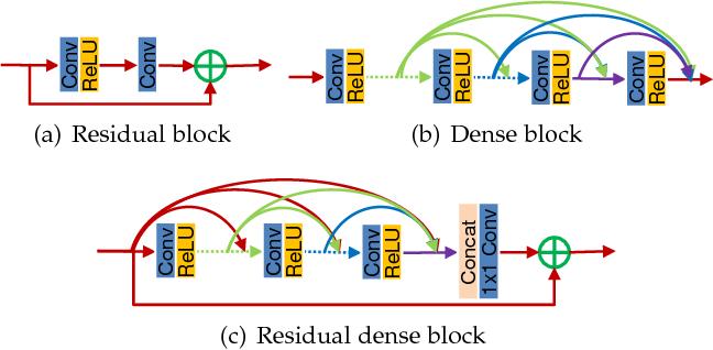 Figure 1 for Residual Dense Network for Image Restoration