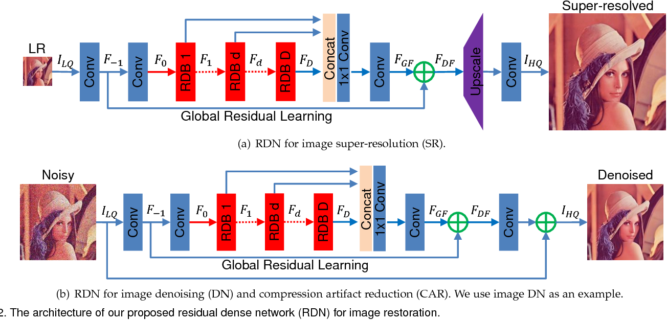Figure 3 for Residual Dense Network for Image Restoration