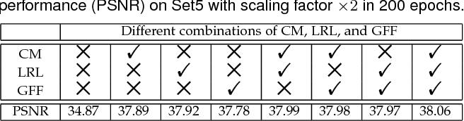 Figure 4 for Residual Dense Network for Image Restoration