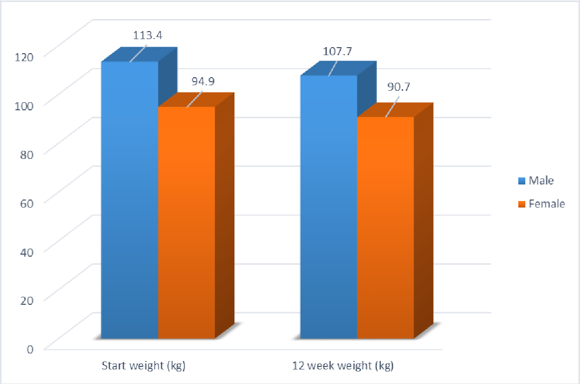 Gender differences in weight loss evidence from a nhs weight figure 1 nvjuhfo Choice Image