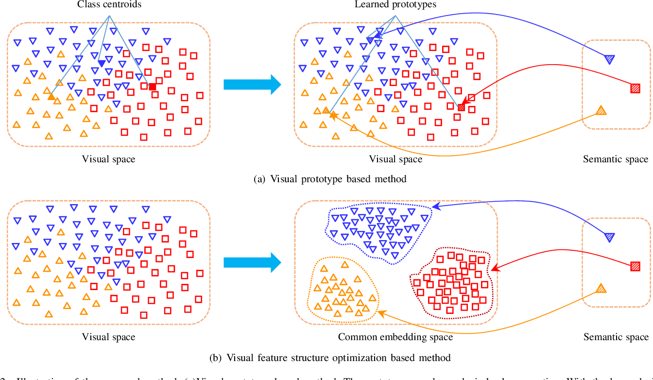 Figure 2 for Visual Space Optimization for Zero-shot Learning