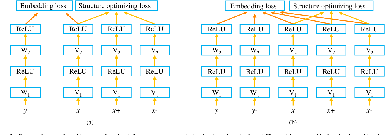 Figure 3 for Visual Space Optimization for Zero-shot Learning