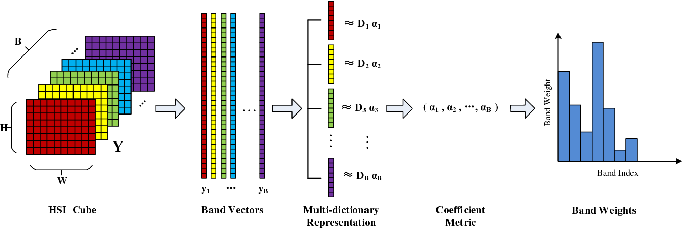 Figure 1 for Unsupervised Band Selection of Hyperspectral Images via Multi-dictionary Sparse Representation