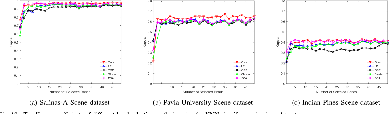 Figure 2 for Unsupervised Band Selection of Hyperspectral Images via Multi-dictionary Sparse Representation