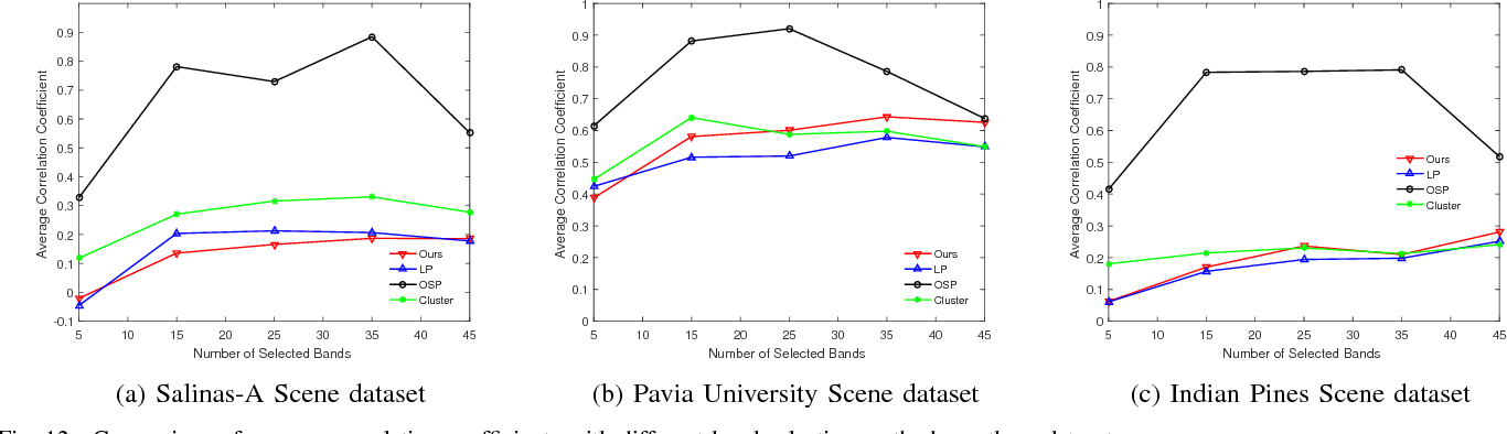 Figure 4 for Unsupervised Band Selection of Hyperspectral Images via Multi-dictionary Sparse Representation