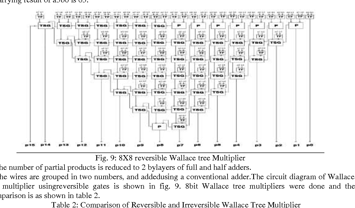 Figure 9 From Implementation Of High Speed Low Power Combinational 8 Bit Adder Circuit Diagram Fig 8x8 Reversible Wallace Tree Multiplier