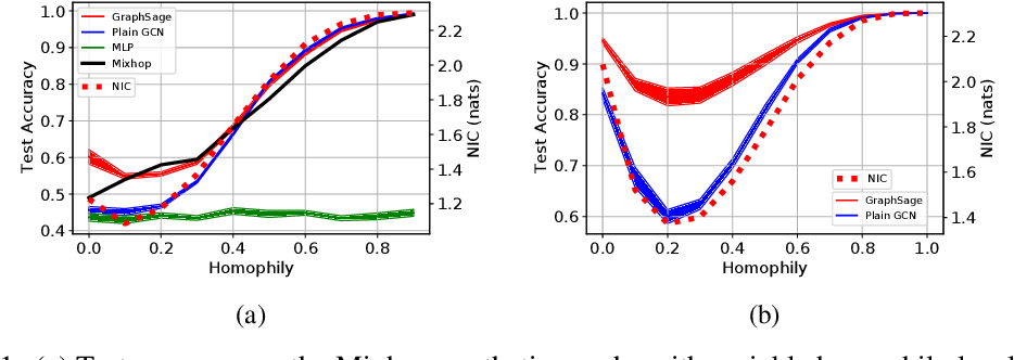 Figure 2 for On Local Aggregation in Heterophilic Graphs