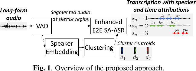 Figure 1 for Transcribe-to-Diarize: Neural Speaker Diarization for Unlimited Number of Speakers using End-to-End Speaker-Attributed ASR