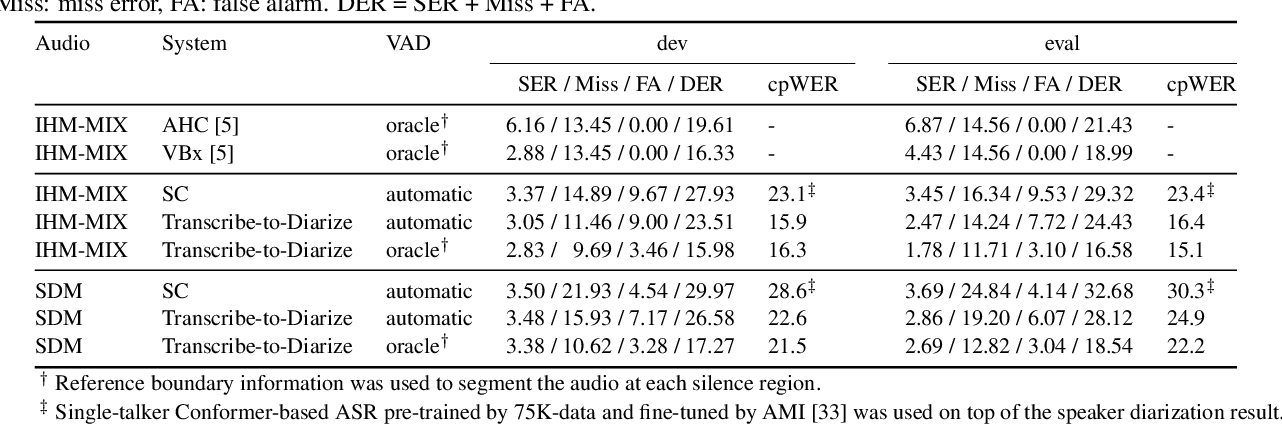 Figure 3 for Transcribe-to-Diarize: Neural Speaker Diarization for Unlimited Number of Speakers using End-to-End Speaker-Attributed ASR