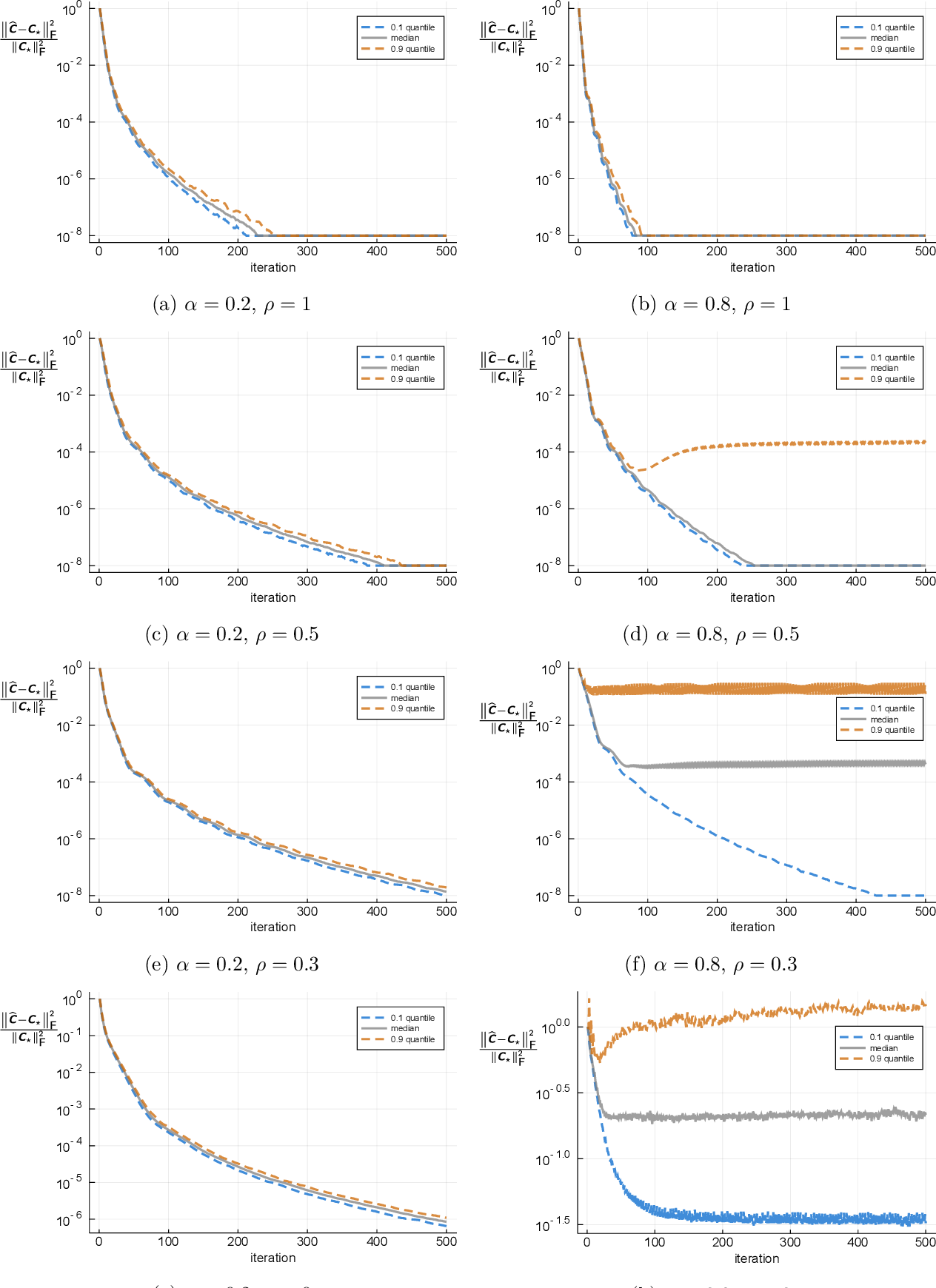 Figure 2 for Convex Programming for Estimation in Nonlinear Recurrent Models