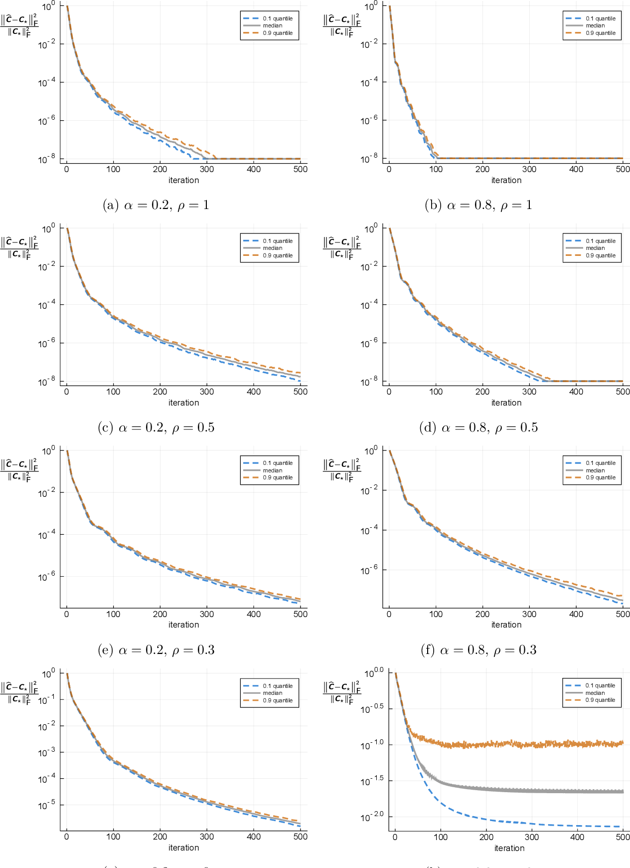 Figure 1 for Convex Programming for Estimation in Nonlinear Recurrent Models
