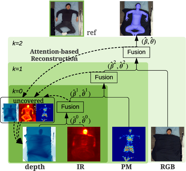 Figure 1 for Multimodal In-bed Pose and Shape Estimation under the Blankets
