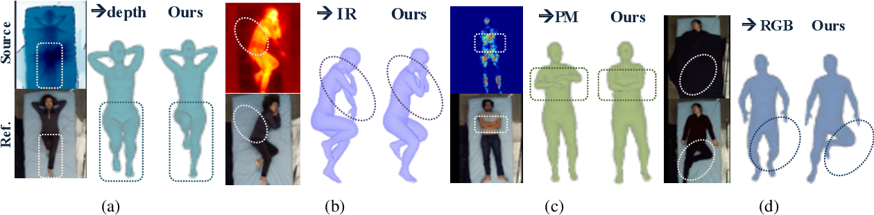 Figure 3 for Multimodal In-bed Pose and Shape Estimation under the Blankets