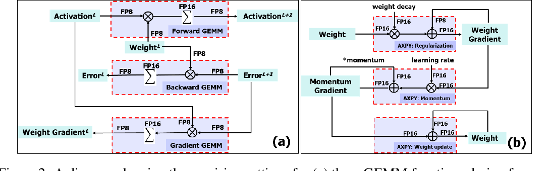 Figure 3 for Training Deep Neural Networks with 8-bit Floating Point Numbers