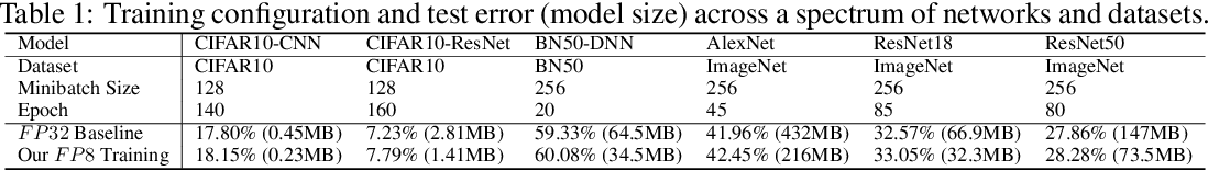 Figure 2 for Training Deep Neural Networks with 8-bit Floating Point Numbers