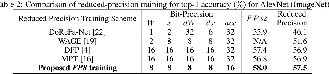 Figure 4 for Training Deep Neural Networks with 8-bit Floating Point Numbers