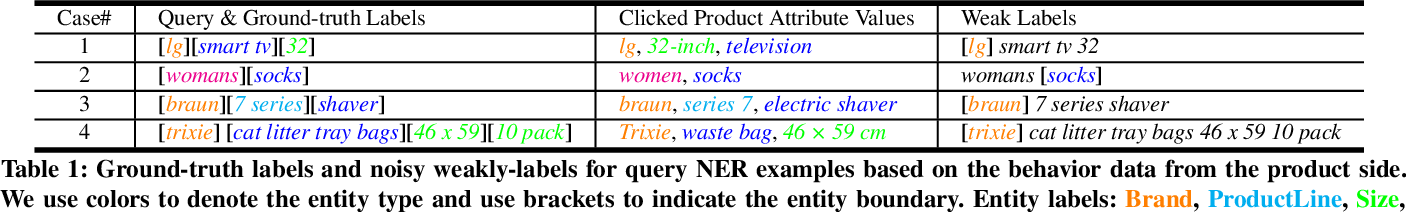 Figure 2 for QUEACO: Borrowing Treasures from Weakly-labeled Behavior Data for Query Attribute Value Extraction
