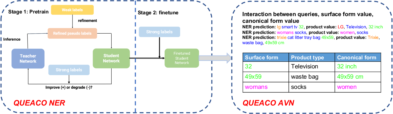 Figure 3 for QUEACO: Borrowing Treasures from Weakly-labeled Behavior Data for Query Attribute Value Extraction