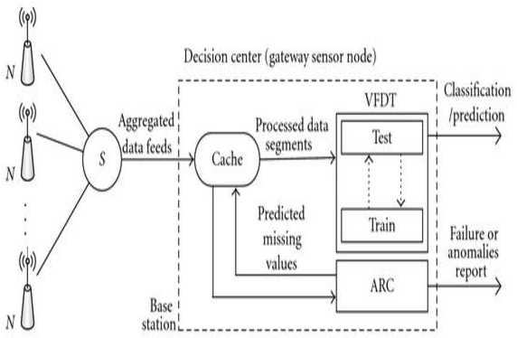 Figure 3 from VFDT Algorithm for Decision Tree Generation
